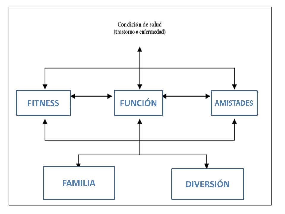 Cuadro propuesta f-words
