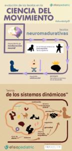 Infografía. Evolución de las teorías en la Ciencia del Movimiento.