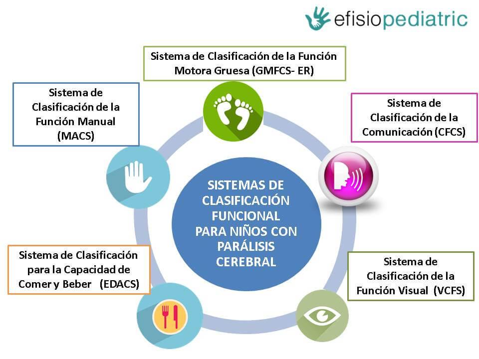 Sistemas de Clasificacin Funcional en la Parlisis Cerebral